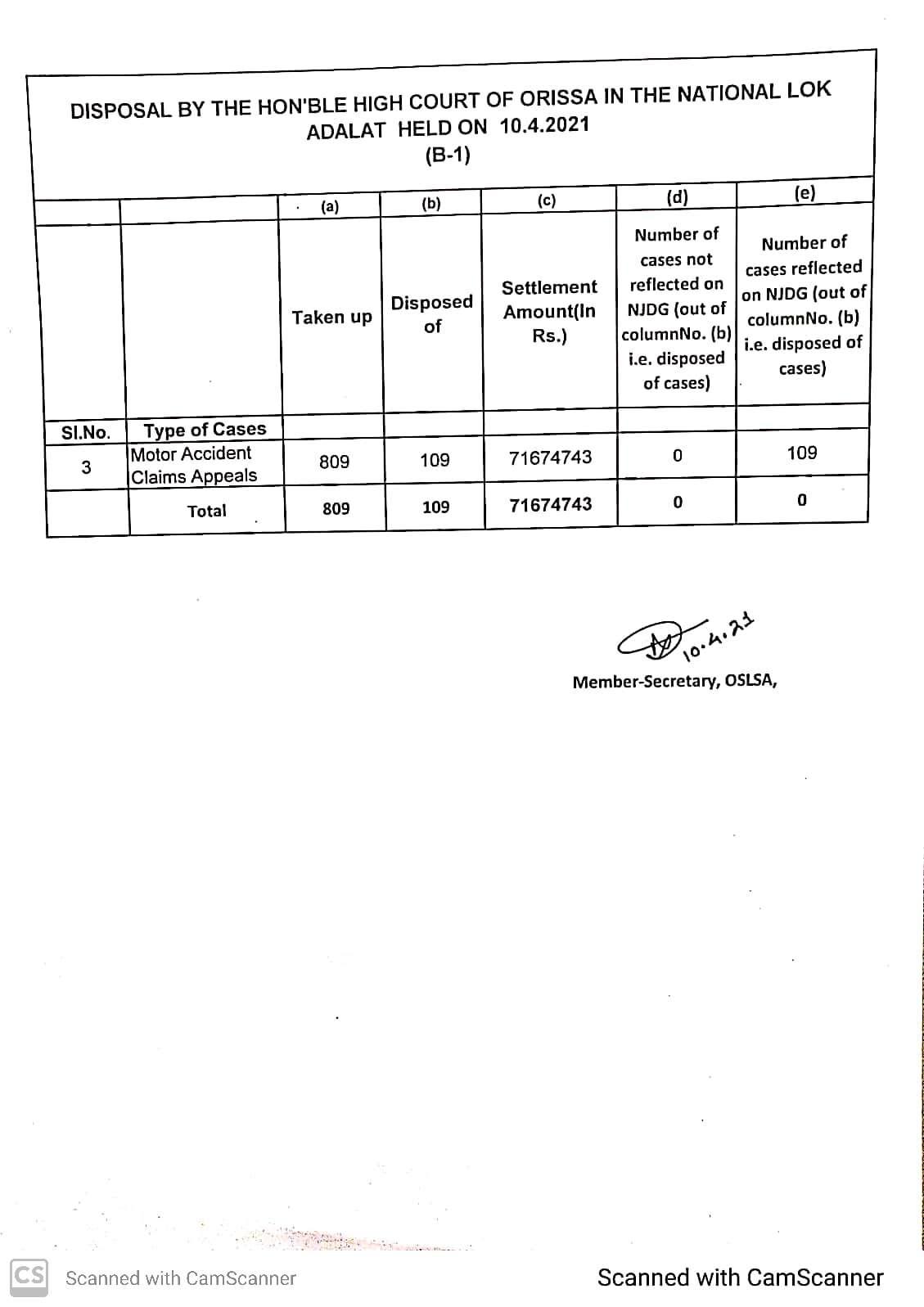 National Lok Adalat disposal figure of Orissa High Court held on 10.04.2021